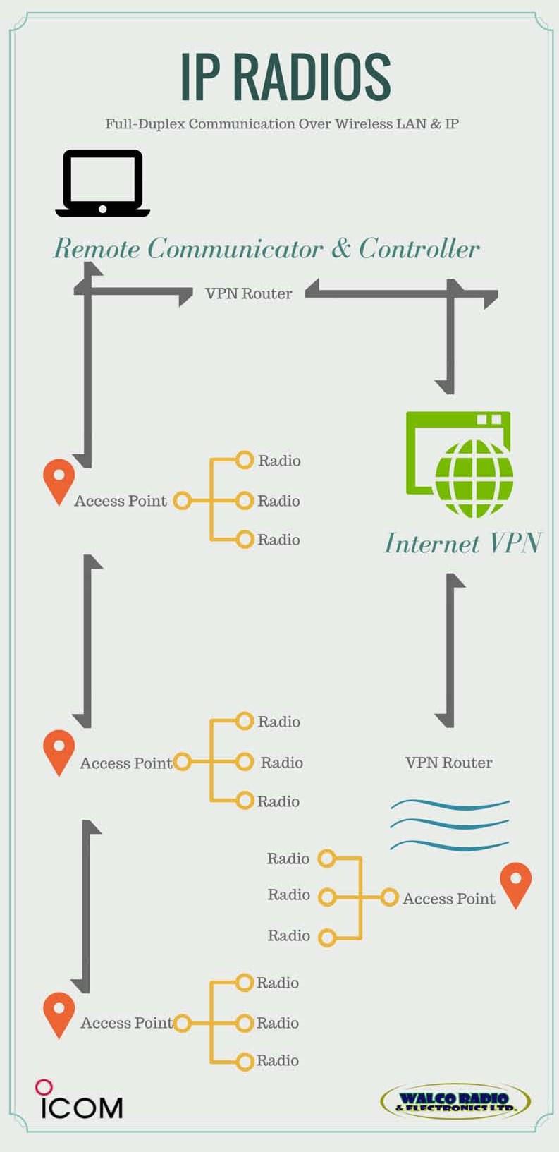 IP Radios (4)